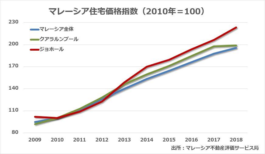 【マレーシア不動産の魅力】住宅価格指数のグラフ