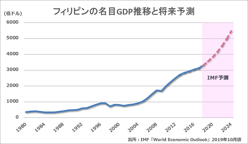 【フィリピン不動産の魅力】フィリピンの名目GDPグラフ
