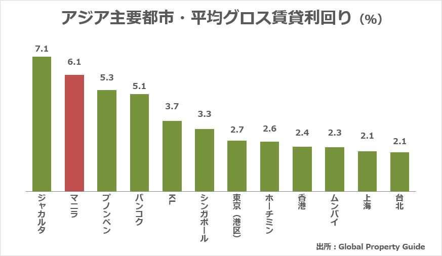 【フィリピン不動産の魅力】アジア主要国のグロス賃貸利回りの比較グラフ
