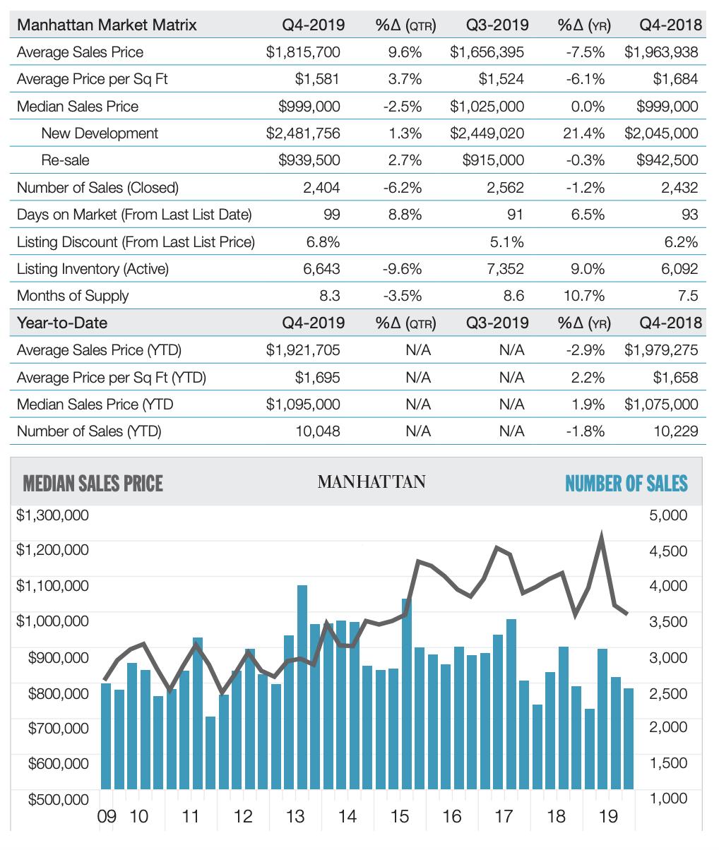 マンハッタンの不動産市場最新データ